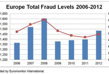 European Fraud Levels