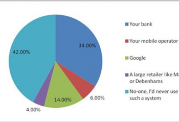 A pie chart showing Most trusted issuer of mobile wallets - UK