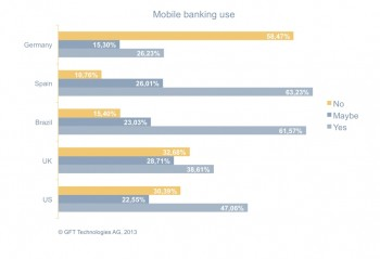 A graph showing Differences in regional mobile banking use