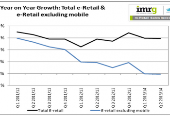 A graph showing Total e-retail including and excluding mobile
