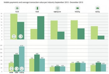 A chart showing Mobile payment index reveals mobile payments climb to 19.5% of transactions globally