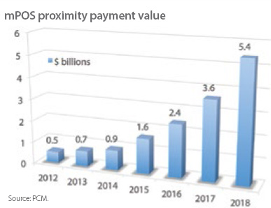 A bar graph showing mPOS proximity payment value