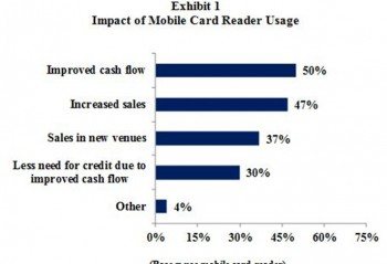 A graph showing Impact of mobile card reader usage
