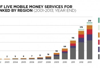 A chart showing the growth rate in adoption of mobile money