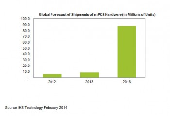 A bar graph showing the Global forecast of shipments of mPOS hardware