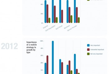 Bar graphs showing Importance of mobile strategy to growth
