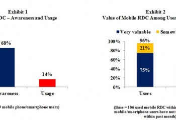Two graphs showing the benefits of mobile remote deposit capture