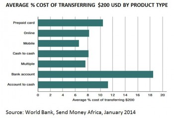 A graph showing the cost of transferring money in Africa