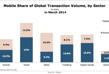 A chart showing the breakdown of mobile payments