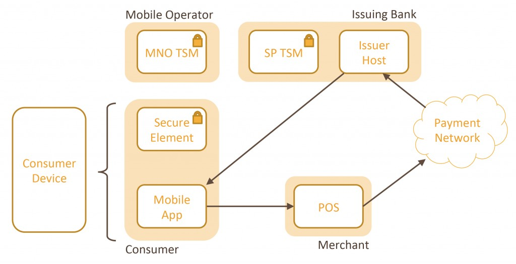 A flow diagram showing The HCE NFC Ecosystem