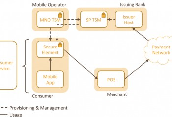 A flow diagram showing The SIM SE NFC Ecosystem