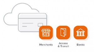 Can banks gain scale with Cloud Issuance & Host Card Emulation?