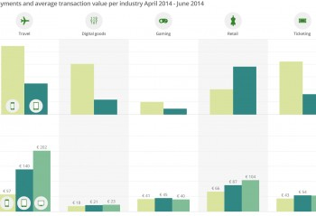 Two charts showing Mobile payments and average transaction value per industry April 2014 - June 2014