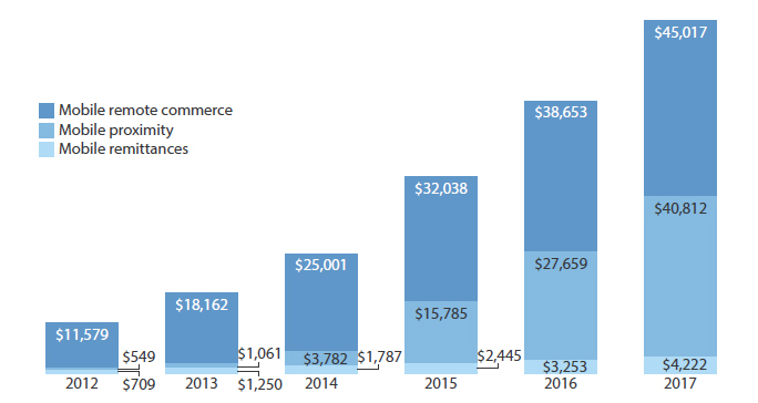 A chart showing proximity payments growth