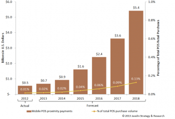 A graph showing the growth rate of Mobile POS Proximity Payments
