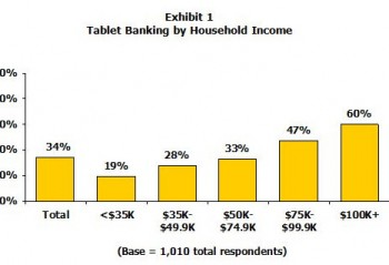 A chart showing Tablet banking by household income