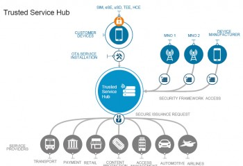 A pictogram showing the Gemalto Trusted Service Hub