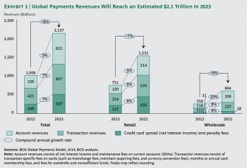 A chart showing Global Payments Revenues