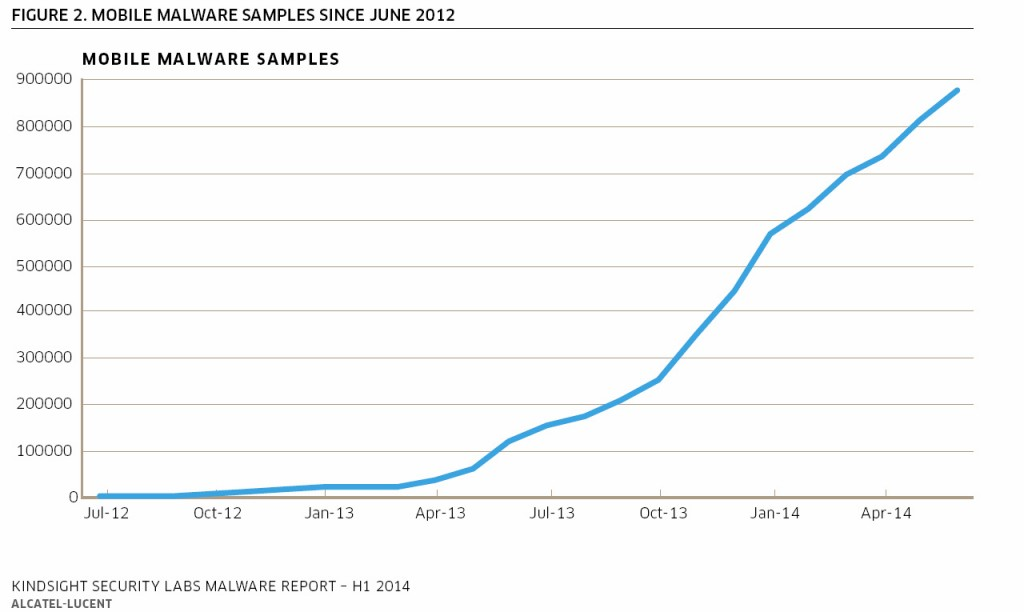 A graph showing MOBILE MALWARE SAMPLES SINCE JUNE 2012