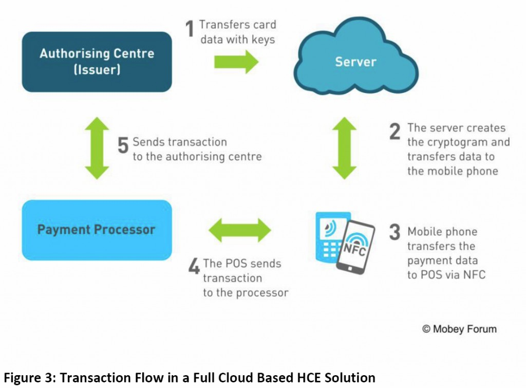 A diagram showing Transaction Flow in the Card Emulation by Phone Application Solution
