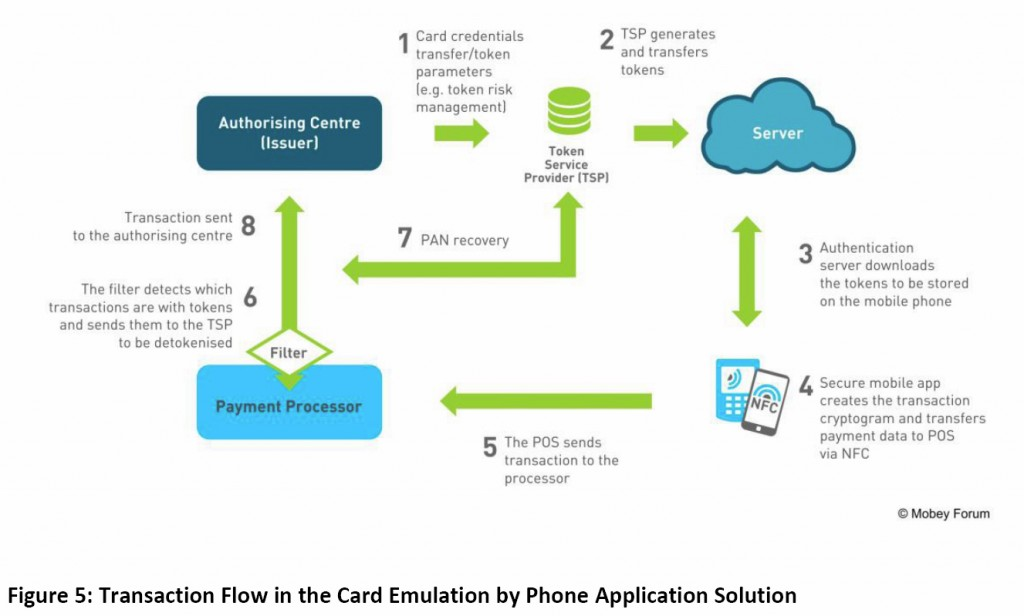 A diagram showing Transaction Flow in a Full Cloud Based HCE Solution