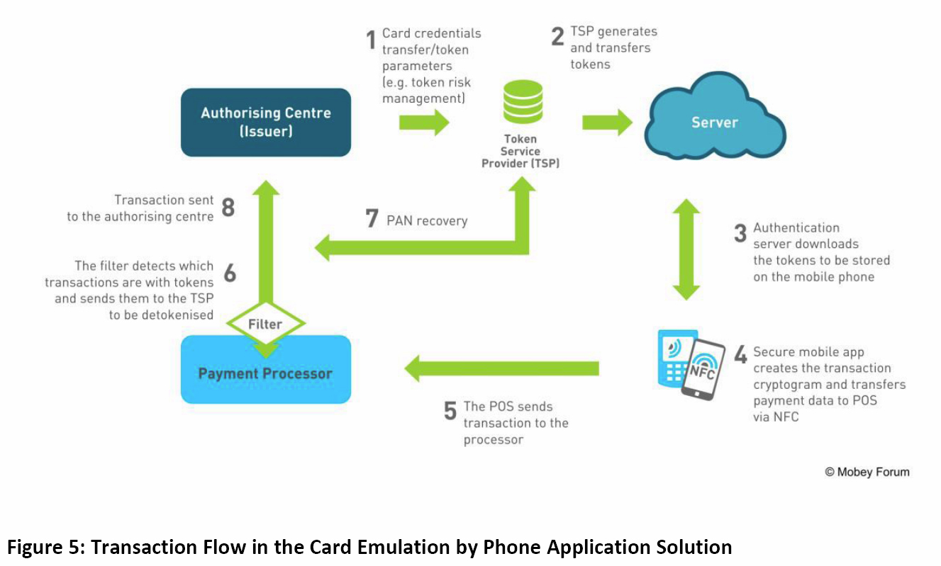 Research reveals banks attitudes to hce mobile payments world a diagram showing transaction flow in a full cloud based hce solution nvjuhfo Image collections