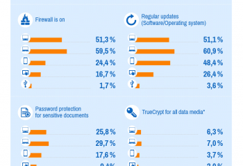 An infograph showing Internet Security on smartphones
