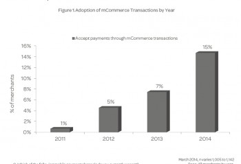 bar chart showing mCommerce Acceptance More Than Doubles in 2014