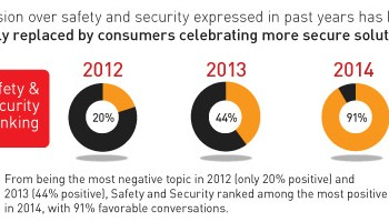 Consumers no longer afraid of mobile payments