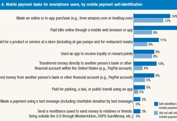 A graph showing Measuring the Use of Mobile Payments and Mobile Banking