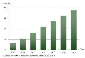 A graph showing NFC POS terminals shipments hit 9.5 million