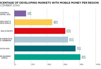 Percentage of developing markets with mobile money per region