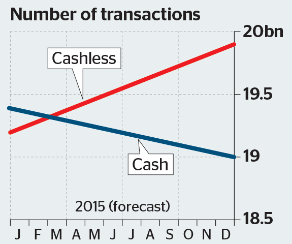 Cash Overtaken By Non Cash Payments In 2014 Mobile Payments World