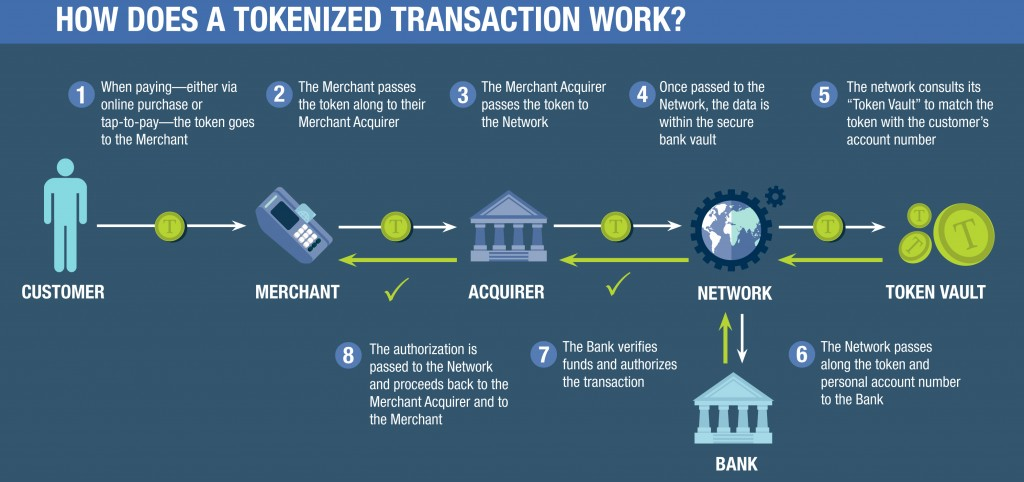 How does a tokenized transaction work?