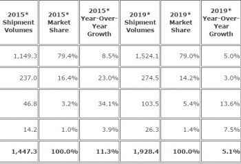 Worldwide Smartphone Forecast by OS, Shipments, Market Share, Growth and 5-Year CAGR (units in millions)