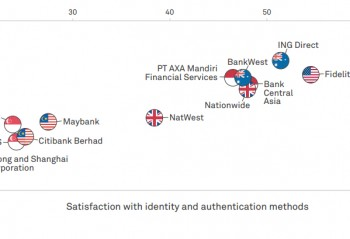 A chart showing Advocacy-Satisfaction with Authentication Methods (Global Top 2 Per Country)