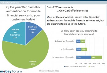 A pie chart showing Do you offer biometric authentication for mobile financial services