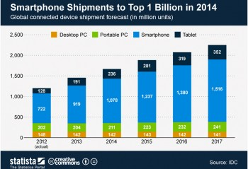 A chart showing the growth rate of Smartphones