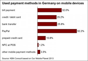 A chart showing Payment methods in Germany on mobile