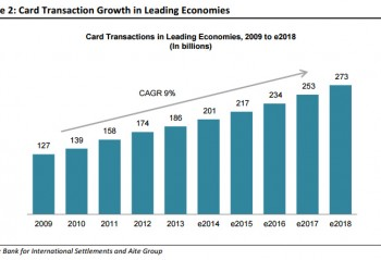 Card-Transaction-Growth-in-Leading-Economies