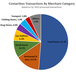 Contactless transaction by Merchant Catagory