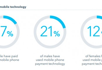 Paying by mobile technology