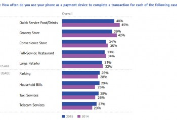 Consumer usage patterns by transaction type for mobile payments