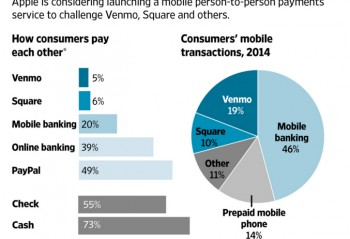 How consumers pay each other using P2P