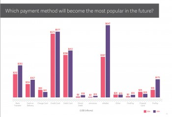 Which payment method will become most popular in the future