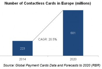 Number of Contactless Cards in Europe (millions)
