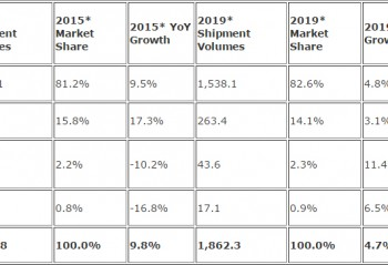 Worldwide Smartphone Forecast by OS – Shipments, Market Share , Year-Over-Year Growth, and 5- Year CAGR