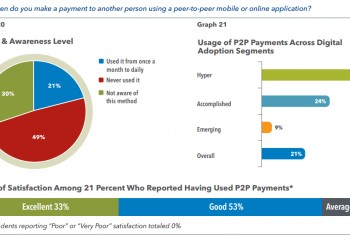 P2P payments usage