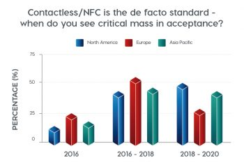 Contactless-NFC is the de facto standard - when do you see critical mass in acceptance