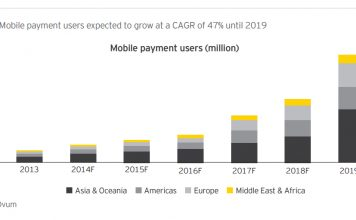 Mobile payments users expected growth rate